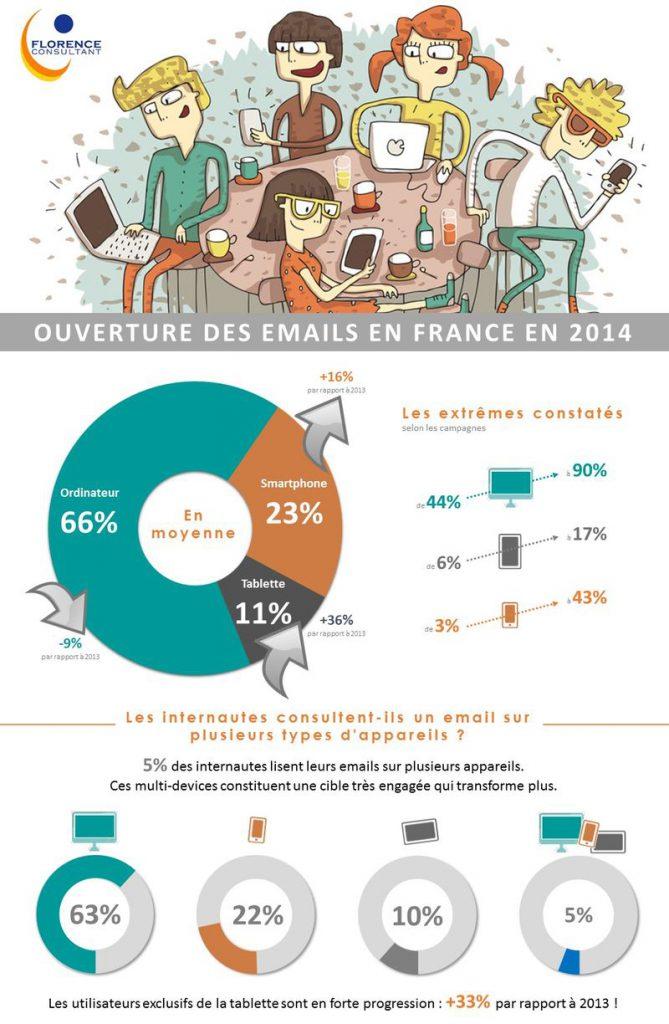 INFOGRAPHIE-extrait-ouverture-emails-france-2014
