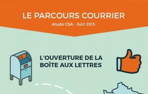 Infographie : Le Parcours du Courrier