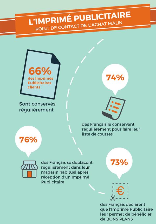 Infographie Le Parcours Courrier Extrait Imprime Publicitaire