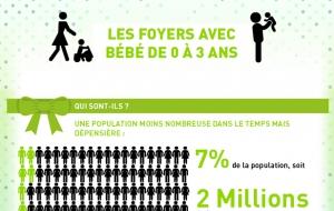 Familles avec bébé : infographie