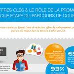 Les promotions dans le parcours d'achat (infographie)