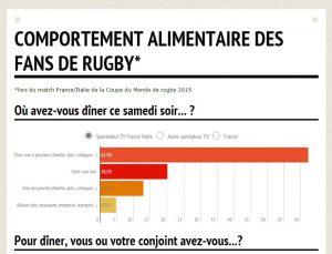 porduits consommés rugby
