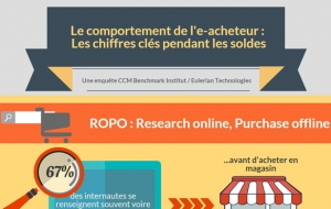 Comportement de l'e-acheteur pendant les soldes (infographie)