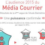 Infographie : L'audience 2015 du Média Courrier