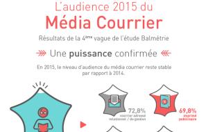 Infographie : L'audience 2015 du Média Courrier