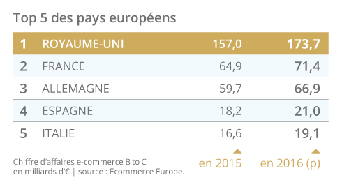 Ecommerce-Chiffres-cles-2016-Fevad-Top5-Europe