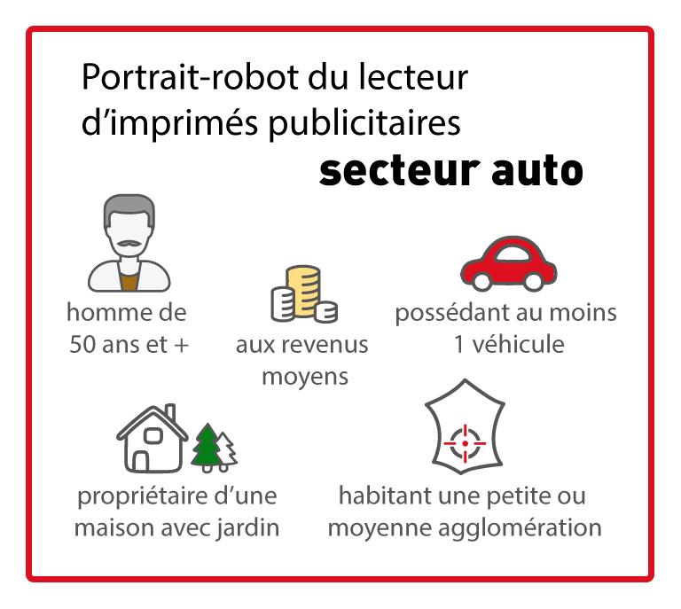 portrait-robot-ciblage-courrier-auto