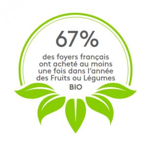 chiffres-marche-bio-achat-fruits-legumes-67
