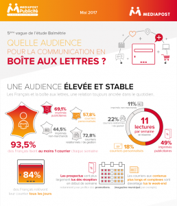 infographie balm trie quelle audience pour la communication en bo te aux lettres le blog. Black Bedroom Furniture Sets. Home Design Ideas