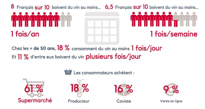 8 Français sur 10 boivent du vin au moins 1 fois par an, 6,5 sur 10 au moins une fois par semaine. C'est au supermarché qu'ils font le plus gros de leurs achats : 61 % des consommateurs y achètent leur vin.