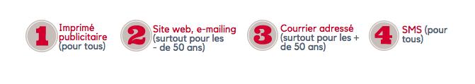 Imprimé publicitaire, e-mailing site web, courrier adressé et SMS constituent le podium de leurs sources d'information.