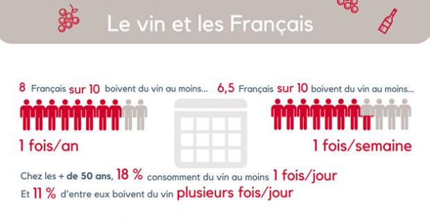 Foires aux vins 2017 : les chiffres-clés sur le vin et les Français