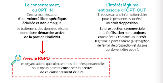 mediapost - infographie rgpd - opt-in opt-out